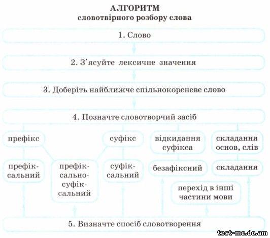 Алгоритм словотвірного розбору