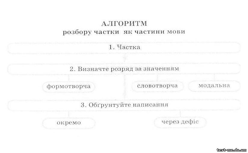 Алгоритм розбору частки як